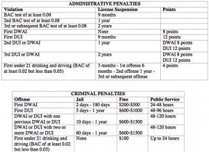 Colorado DUI DMV Administrative Penalties After 2010